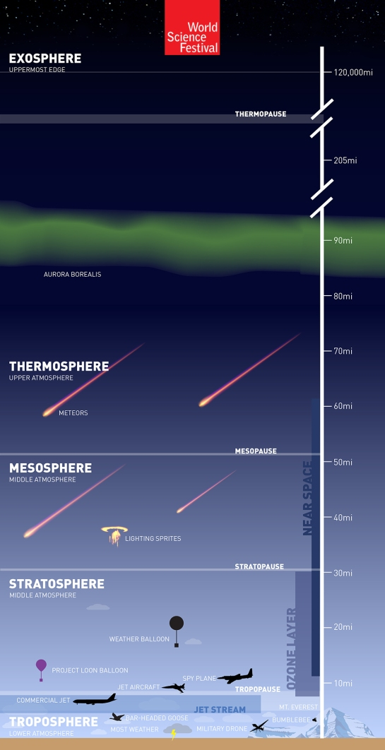 atmosphere_infographic